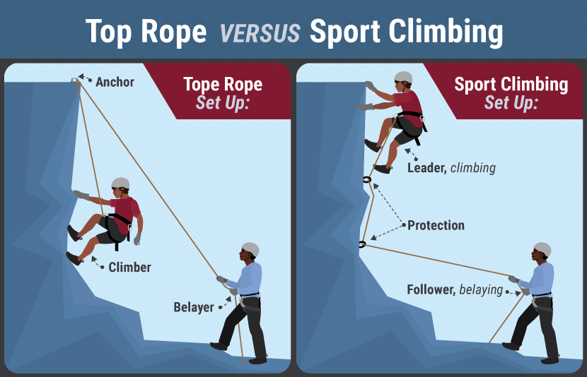 Escalade – Top rope lead Climbing
